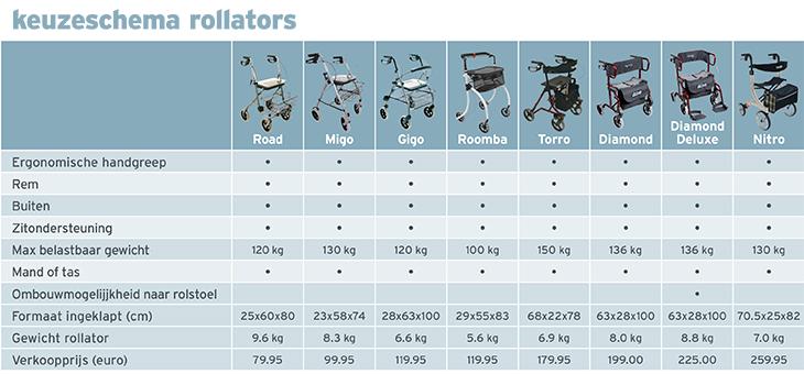 Rollator kopen - Keuzeschema rollators