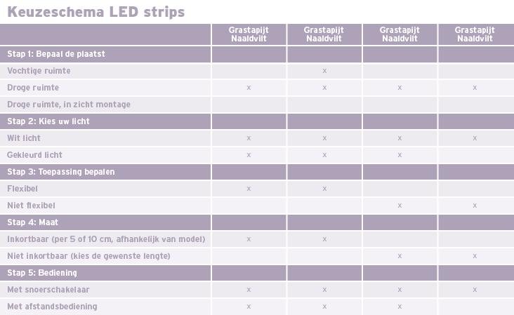 Keuzeschema - Soorten LEDstrips
